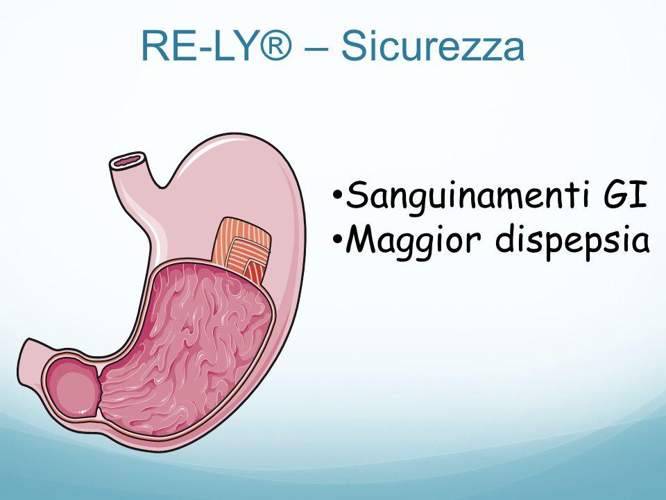 Sanguinamenti GI Maggior dispepsia RE-LY® – Sicurezza