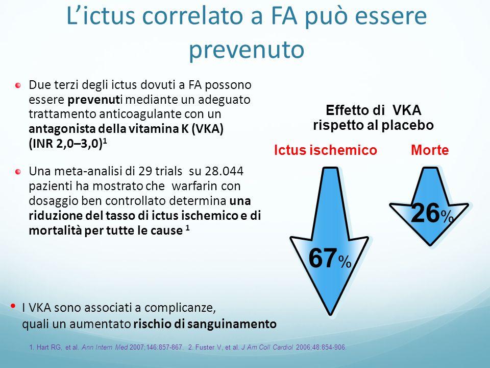 Lictus correlato a FA può essere prevenuto Due terzi degli ictus dovuti a FA possono essere prevenuti mediante un adeguato trattamento anticoagulante