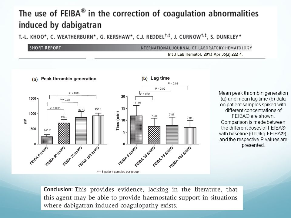 Mean peak thrombin generation (a) and mean lag time (b) data on patient samples spiked with different concentrations of FEIBA® are shown.