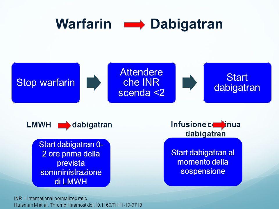 Stop warfarin Attendere che INR scenda <2 Start dabigatran INR = international normalized ratio Huisman M et al. Thromb Haemost doi:10.1160/TH11-10-07