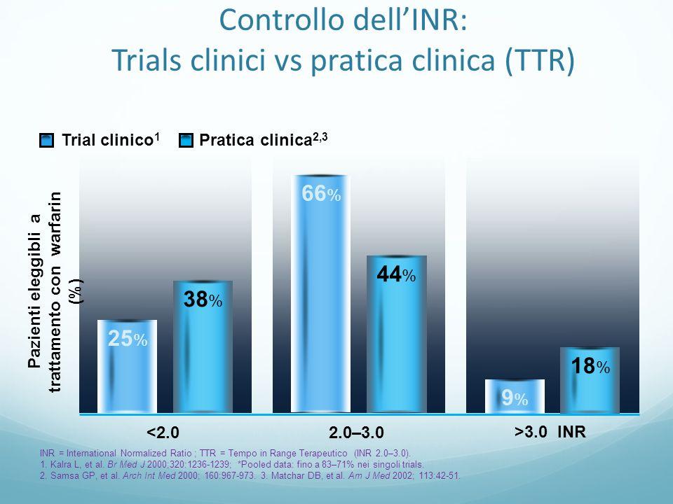 Controllo dellINR: Trials clinici vs pratica clinica (TTR) INR = International Normalized Ratio ; TTR = Tempo in Range Terapeutico (INR 2.0–3.0). 1. K