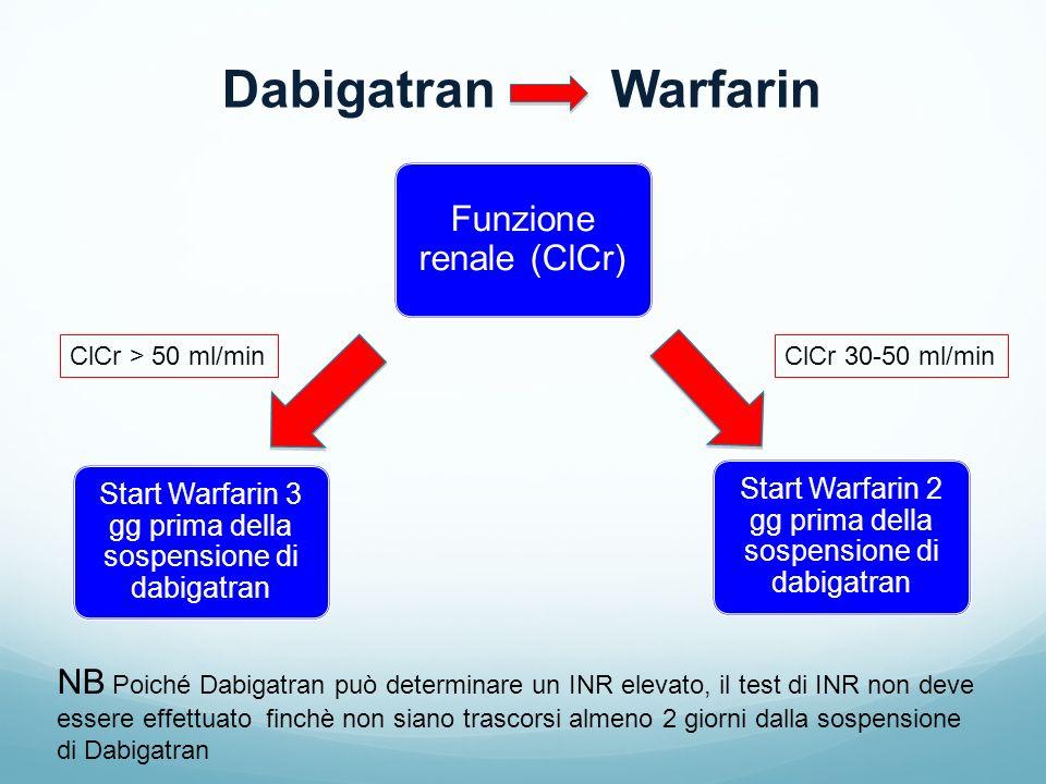 Dabigatran Warfarin NB Poiché Dabigatran può determinare un INR elevato, il test di INR non deve essere effettuato finchè non siano trascorsi almeno 2