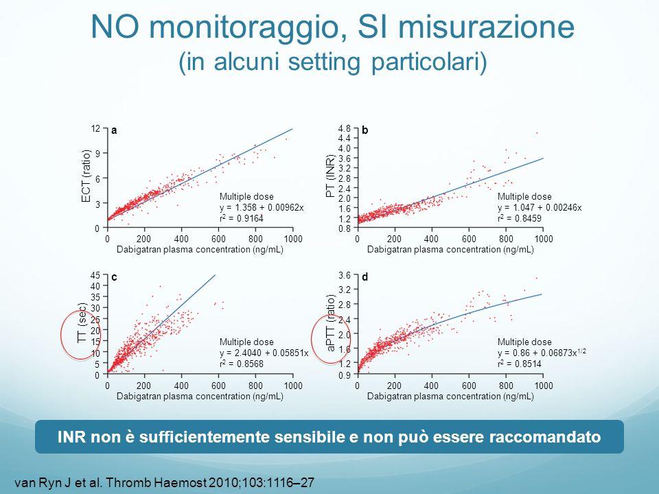 NO monitoraggio, SI misurazione (in alcuni setting particolari) 4.8 4.4 4.0 3.6 3.2 2.8 2.4 2.0 1.6 1.2 0.8 02004006008001000 Dabigatran plasma concen