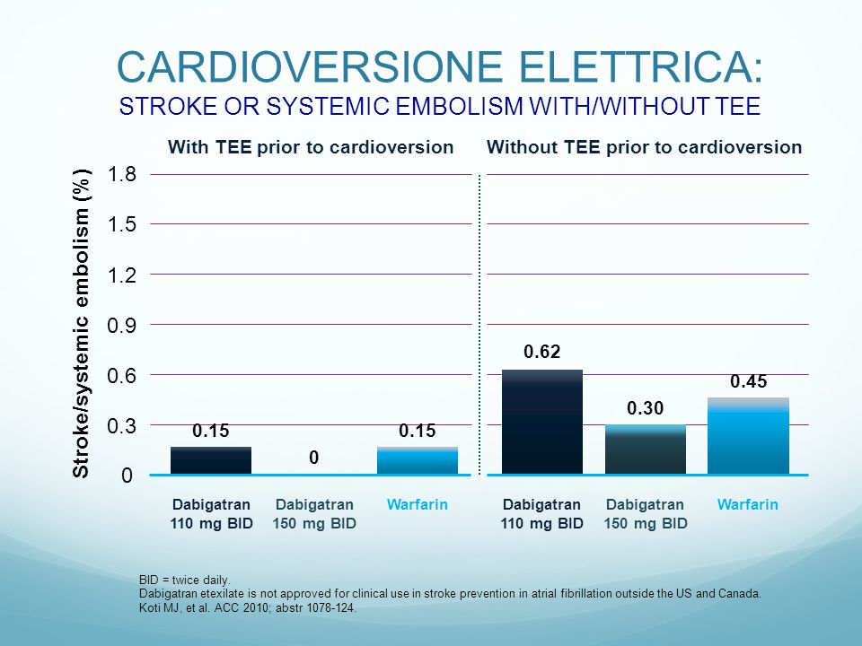 CARDIOVERSIONE ELETTRICA: STROKE OR SYSTEMIC EMBOLISM WITH/WITHOUT TEE BID = twice daily.