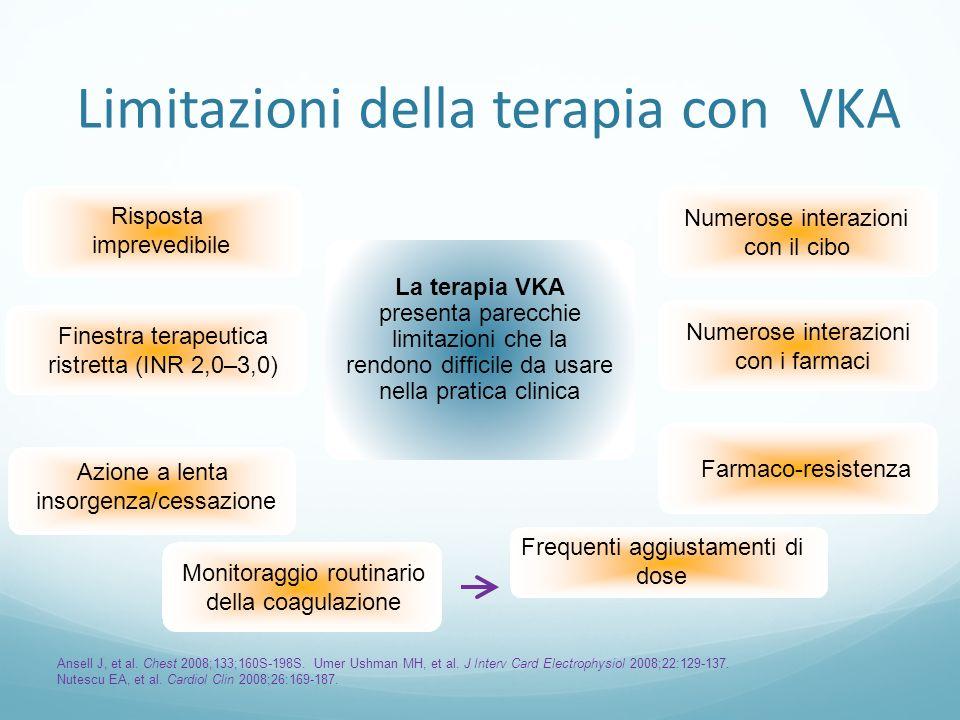 Limitazioni della terapia con VKA Risposta imprevedibile Monitoraggio routinario della coagulazione Azione a lenta insorgenza/cessazione Farmaco-resis