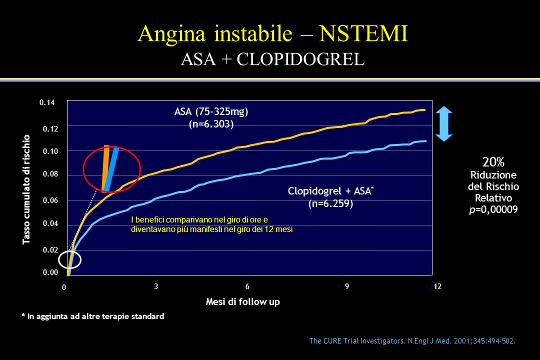 Mesi di follow up ASA (75-325mg) (n=6.303) * Clopidogrel + ASA * (n=6.259) 0 36912 I benefici comparivano nel giro di ore e diventavano più manifesti