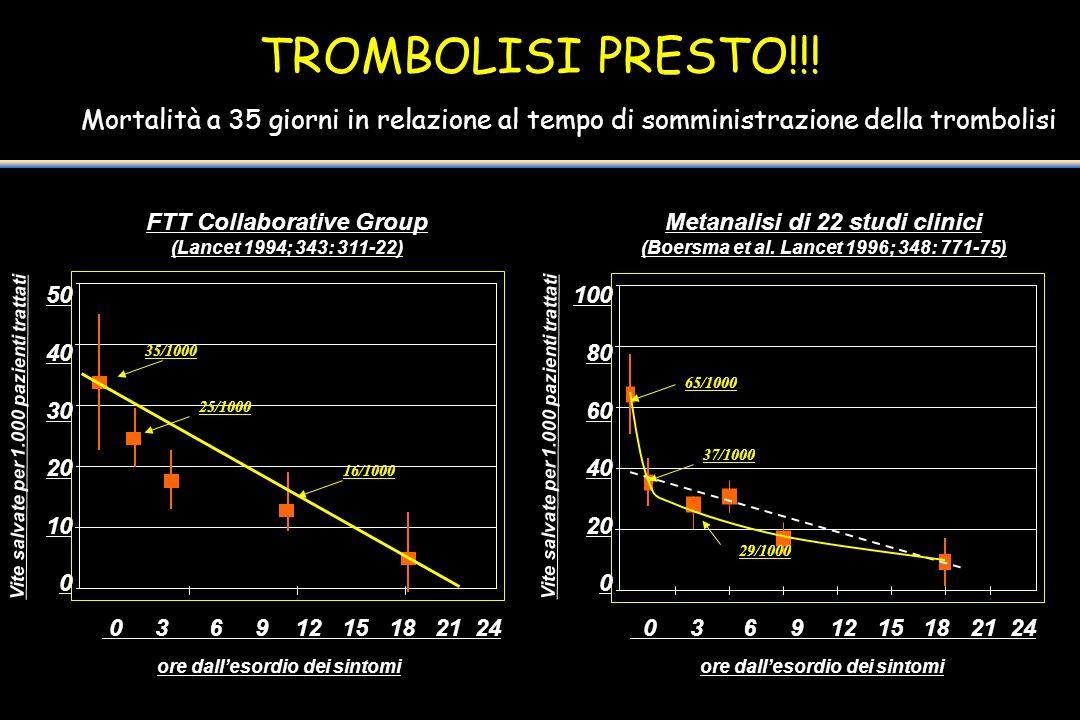 TROMBOLISI PRESTO!!! Mortalità a 35 giorni in relazione al tempo di somministrazione della trombolisi 50 40 30 20 10 0 100 80 60 40 20 0 0 3 6 9 12 15