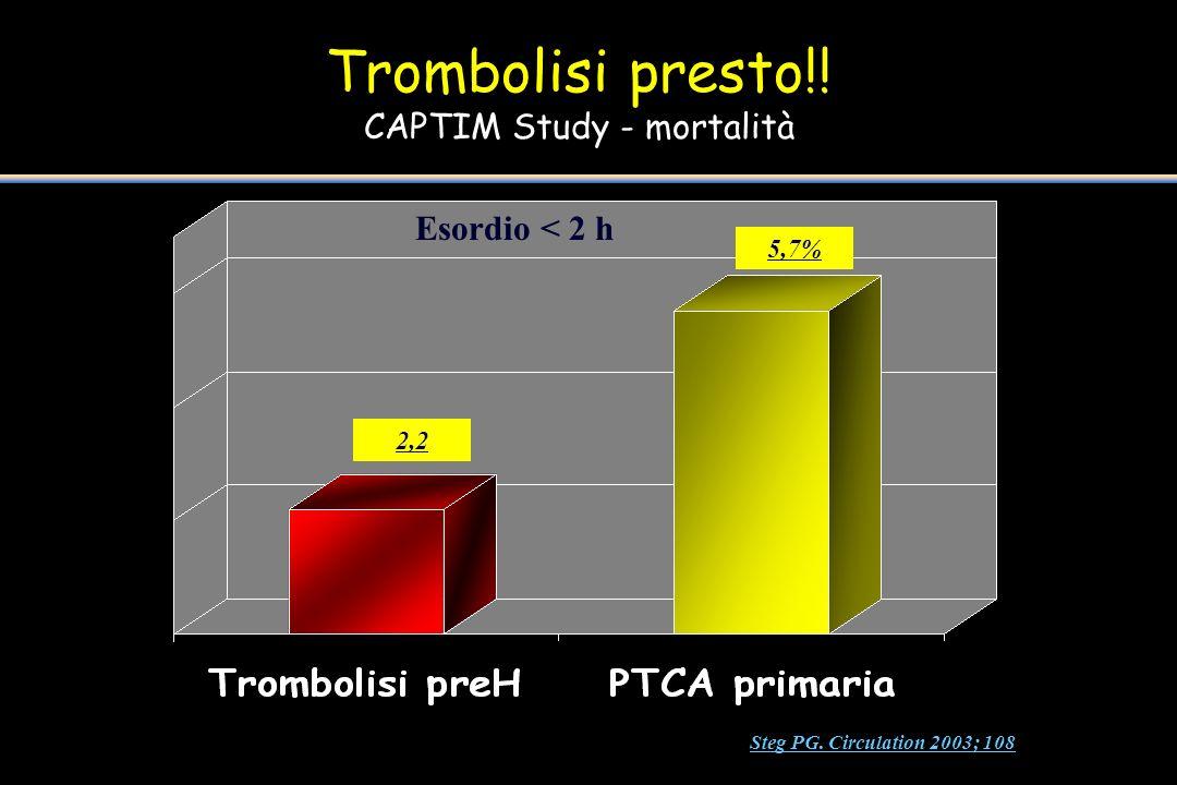 Trombolisi presto!! CAPTIM Study - mortalità 2,2 5,7% Esordio < 2 h Steg PG. Circulation 2003; 108