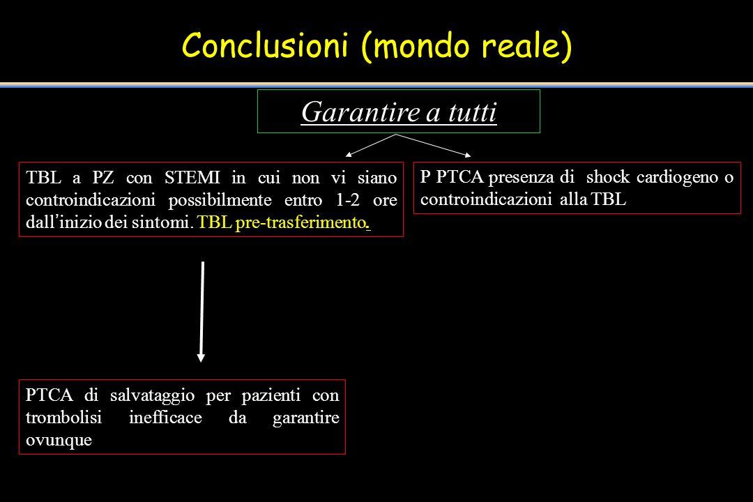 Conclusioni (mondo reale) Garantire a tutti TBL a PZ con STEMI in cui non vi siano controindicazioni possibilmente entro 1-2 ore dallinizio dei sintom