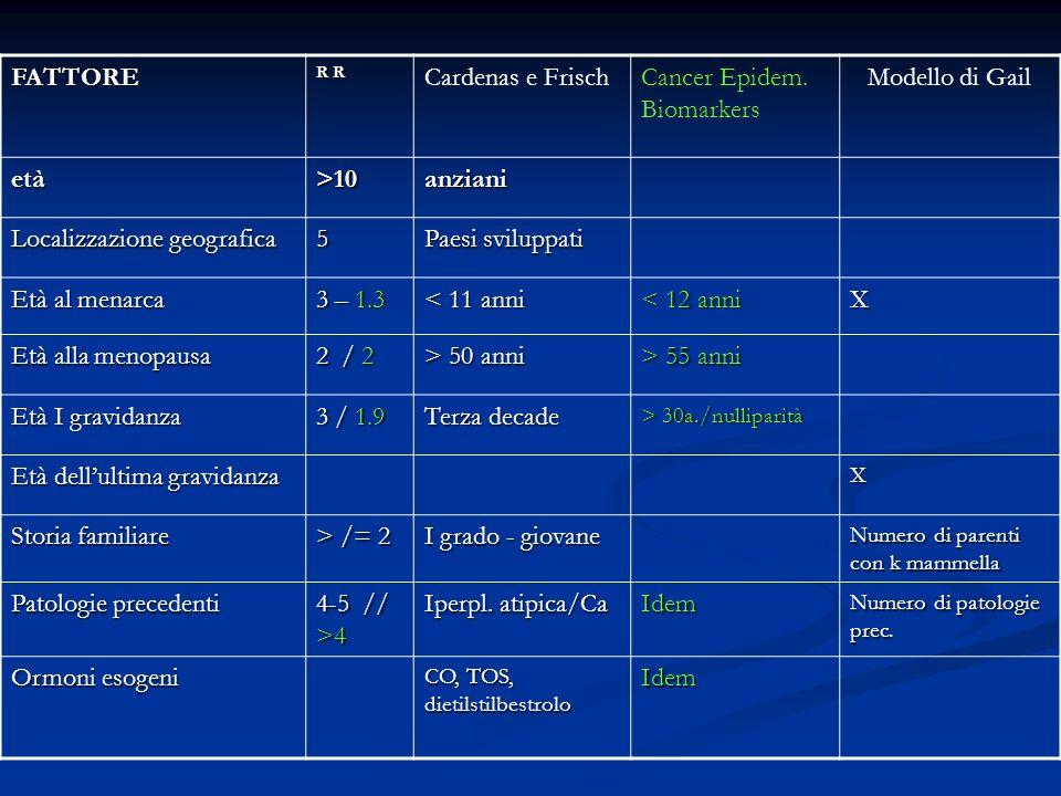 FATTORE R R Cardenas e FrischCancer Epidem. Biomarkers Modello di Gail età>10anziani Localizzazione geografica 5 Paesi sviluppati Età al menarca 3 – 1