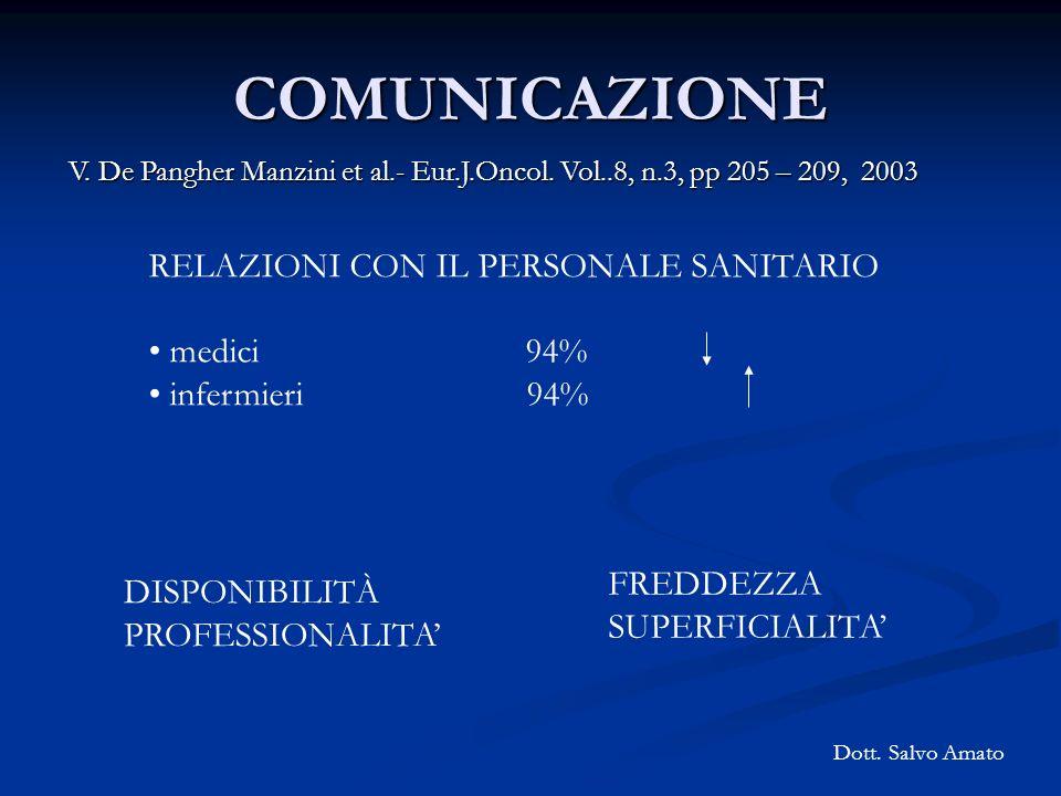 COMUNICAZIONE V. De Pangher Manzini et al.- Eur.J.Oncol. Vol..8, n.3, pp 205 – 209, 2003 RELAZIONI CON IL PERSONALE SANITARIO medici 94% infermieri 94