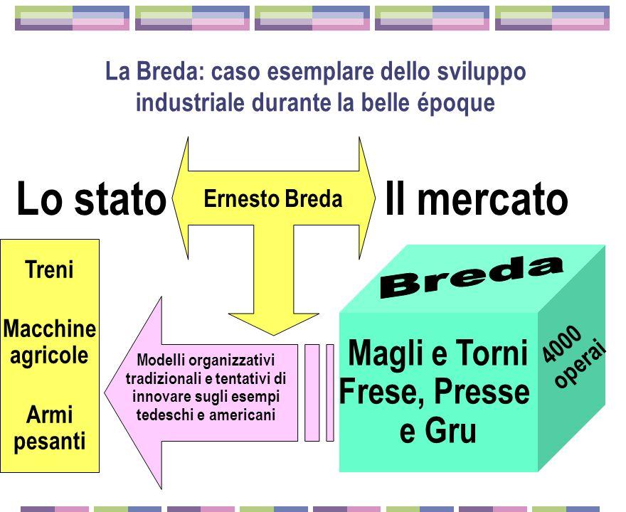 Torino Genova Milano Ansaldo Fiat Breda Om Ercole Marelli Edoardo Bianchi La formazione del triangolo industriale e lindustria meccanica