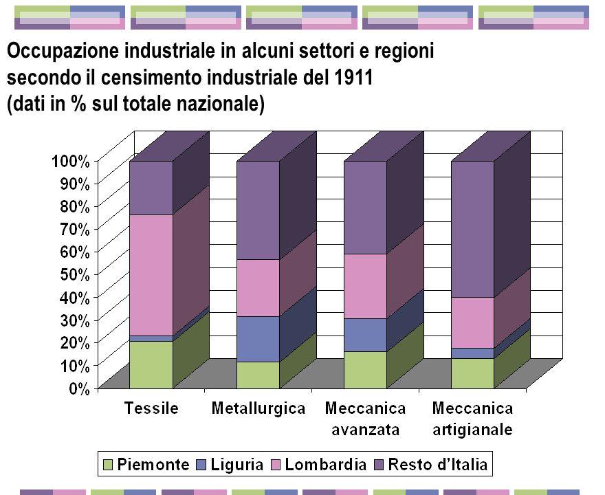 Cantieristica Lo stato Com- messe e leggi speciali Genova: grande meccanica e cantieristica Turchia America Latina Ferdinando Maria Perrone