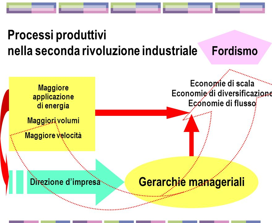 La seconda rivoluzione industriale Dopo il 1870-1880: fascio di innovazioni tecnologiche, di processo e di prodotto Dopo il 1870-1880: fascio di innov