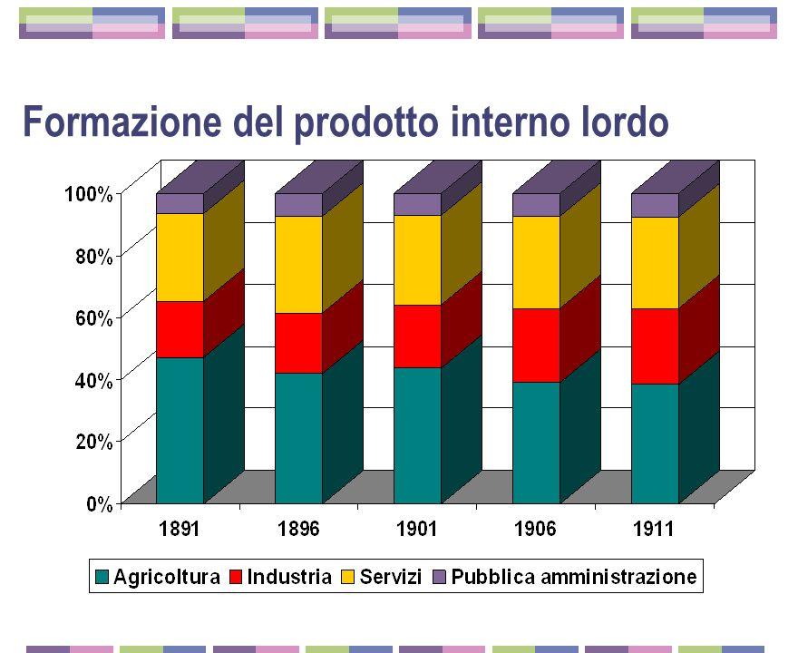 Valore aggiunto al costo dei fattori (prezzi costanti in lire 1938)