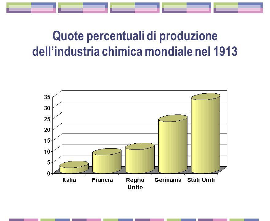 195 Lindustria automobilistica Unindustria ancora d'élite La Fiat, fondata nel 1899, già domina la produzione 1912 Modello Zero Tanti produttori minor