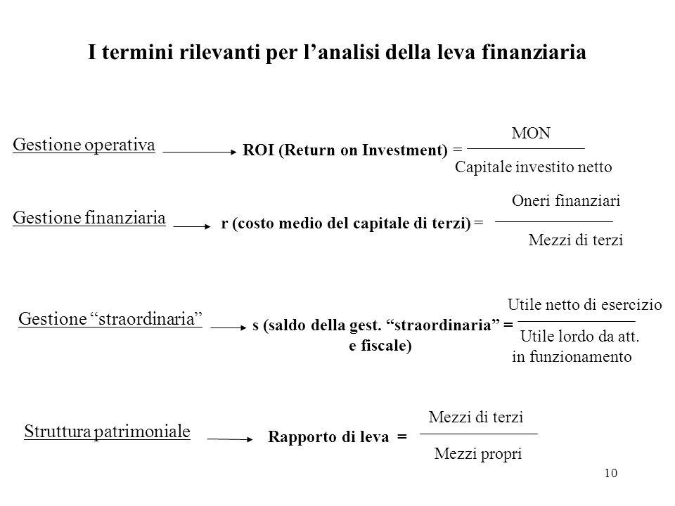 10 I termini rilevanti per lanalisi della leva finanziaria Gestione operativa ROI (Return on Investment) = MON Capitale investito netto Gestione finan