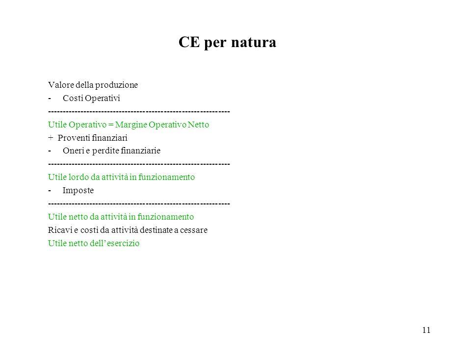 11 CE per natura Valore della produzione -Costi Operativi ------------------------------------------------------------- Utile Operativo = Margine Operativo Netto + Proventi finanziari -Oneri e perdite finanziarie ------------------------------------------------------------- Utile lordo da attività in funzionamento -Imposte ------------------------------------------------------------- Utile netto da attività in funzionamento Ricavi e costi da attività destinate a cessare Utile netto dellesercizio
