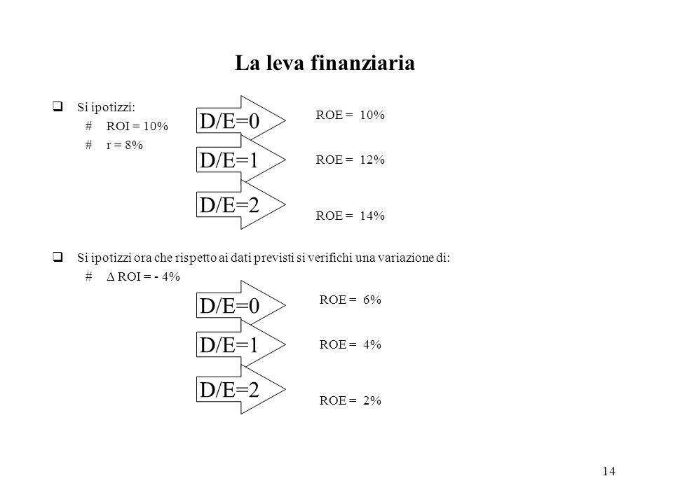 14 La leva finanziaria Si ipotizzi: #ROI = 10% #r = 8% Si ipotizzi ora che rispetto ai dati previsti si verifichi una variazione di: ROI = - 4% D/E=0 D/E=1 D/E=2 ROE = 10% ROE = 12% ROE = 14% D/E=0 D/E=1 D/E=2 ROE = 6% ROE = 4% ROE = 2%