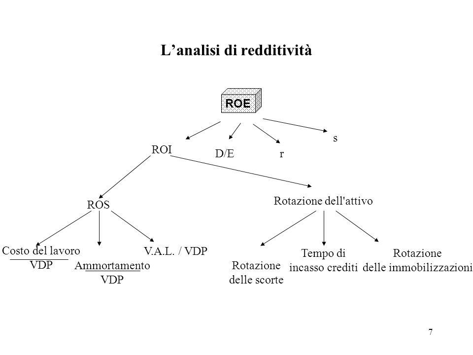 7 Lanalisi di redditività ROS ROE s r ROI D/E Costo del lavoro VDP Ammortamento VDP V.A.L. / VDP Rotazione dell'attivo Rotazione delle scorte Tempo di