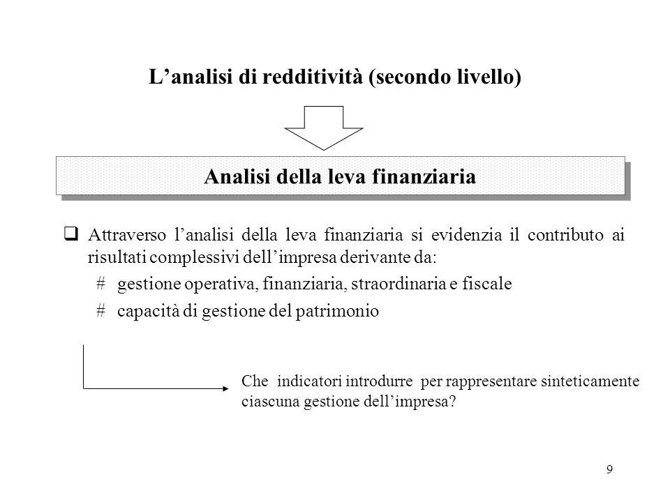 9 Lanalisi di redditività (secondo livello) Attraverso lanalisi della leva finanziaria si evidenzia il contributo ai risultati complessivi dellimpresa