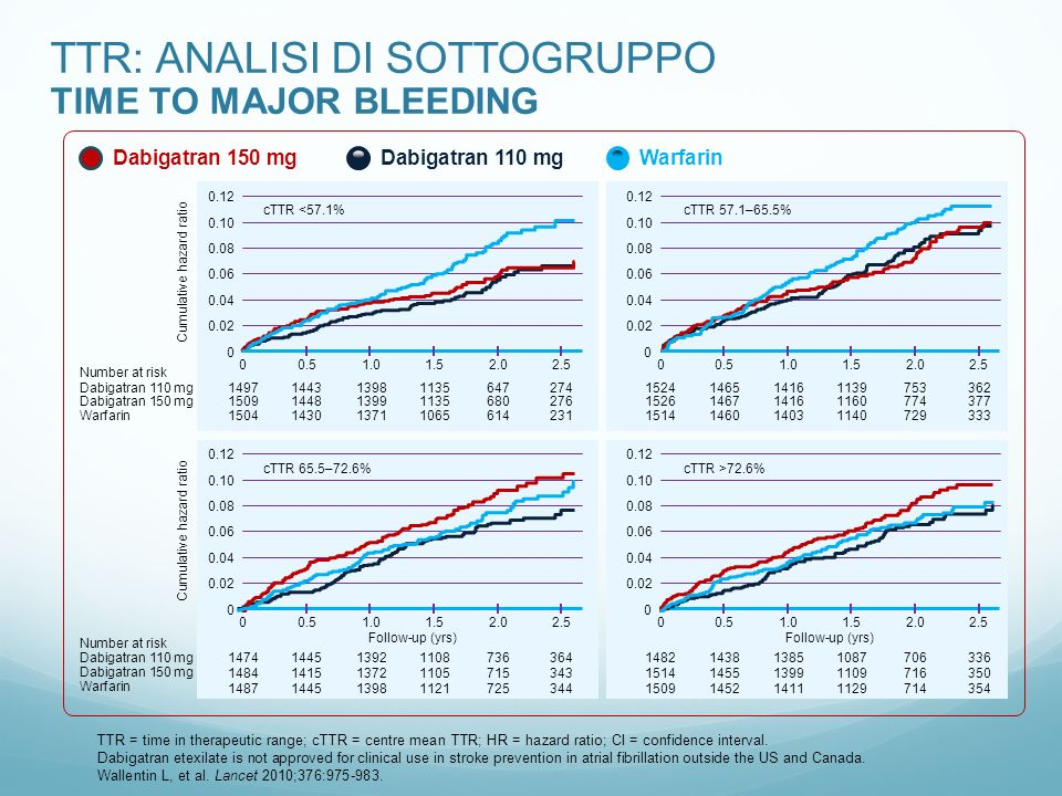 TTR: ANALISI DI SOTTOGRUPPO TIME TO MAJOR BLEEDING Warfarin Dabigatran 150 mg Dabigatran 110 mg Cumulative hazard ratio 00.51.01.52.02.5 Dabigatran 11