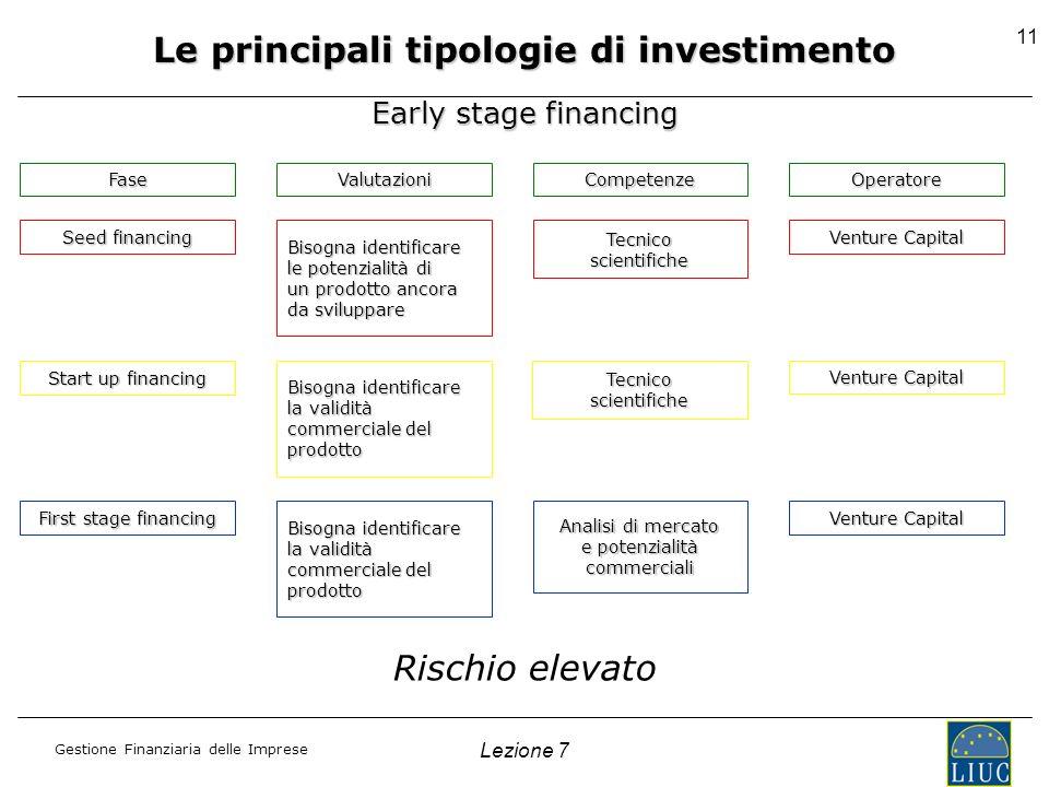 Gestione Finanziaria delle Imprese Lezione 7 11 Early stage financing Seed financing Bisogna identificare le potenzialità di un prodotto ancora da svi
