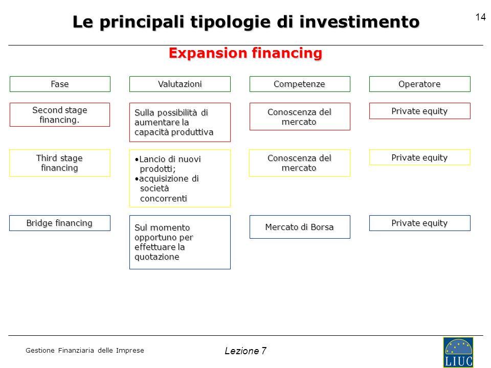 Gestione Finanziaria delle Imprese Lezione 7 14 Le principali tipologie di investimento Expansion financing FaseValutazioniCompetenzeOperatore Second