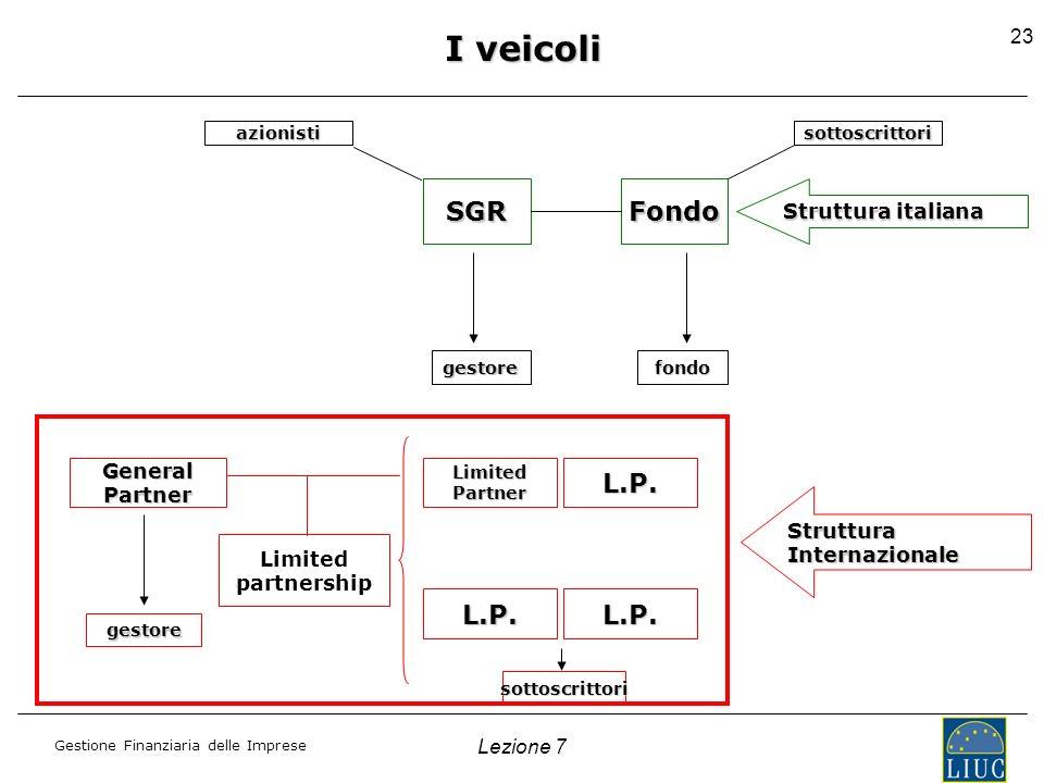 Gestione Finanziaria delle Imprese Lezione 7 23 I veicoli FondoSGR Struttura italiana azionisti gestorefondo sottoscrittori StrutturaInternazionale Ge