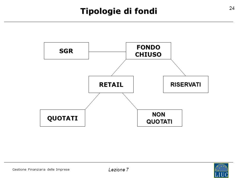 Gestione Finanziaria delle Imprese Lezione 7 24 Tipologie di fondi SGRFONDOCHIUSO RETAILRISERVATI QUOTATINONQUOTATI
