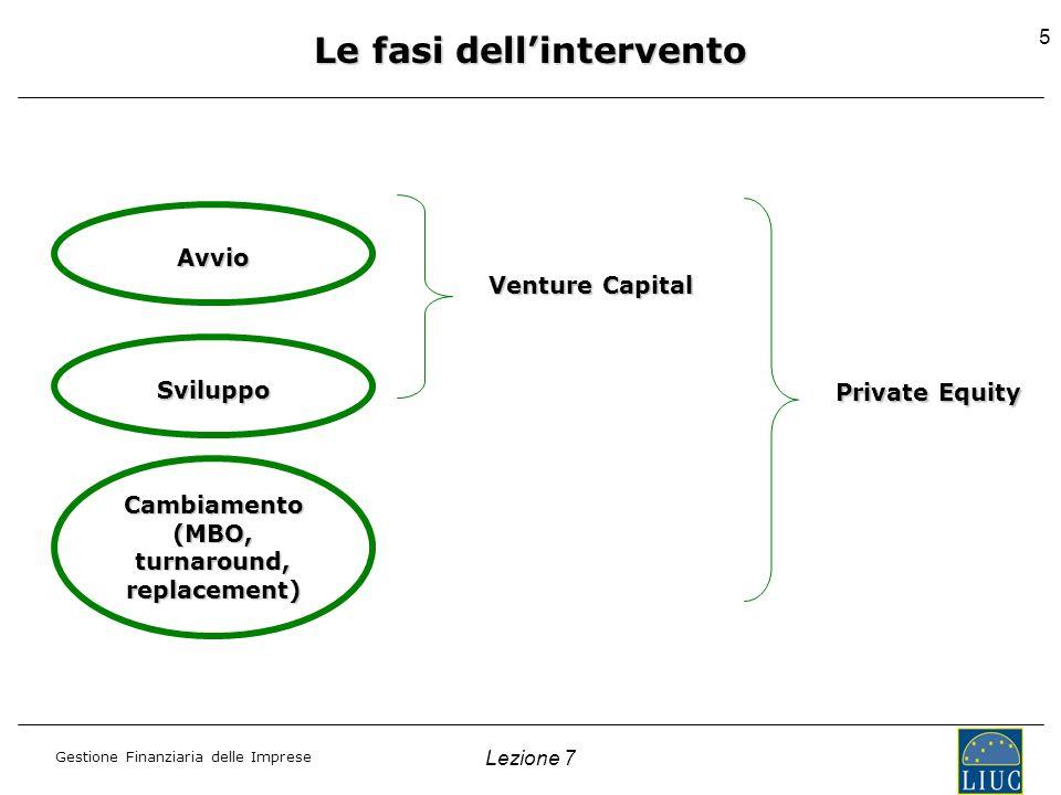 Gestione Finanziaria delle Imprese Lezione 7 5 Avvio Sviluppo Cambiamento (MBO, turnaround, replacement) Venture Capital Private Equity Le fasi dellin