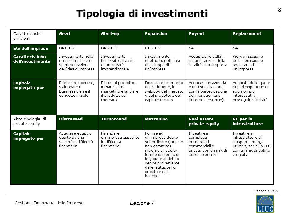 Gestione Finanziaria delle Imprese Caratteristiche principali SeedStart-upExpansionBuyoutReplacement Età dellimpresa Da 0 a 2Da 2 a 3Da 3 a 55+ Caratt