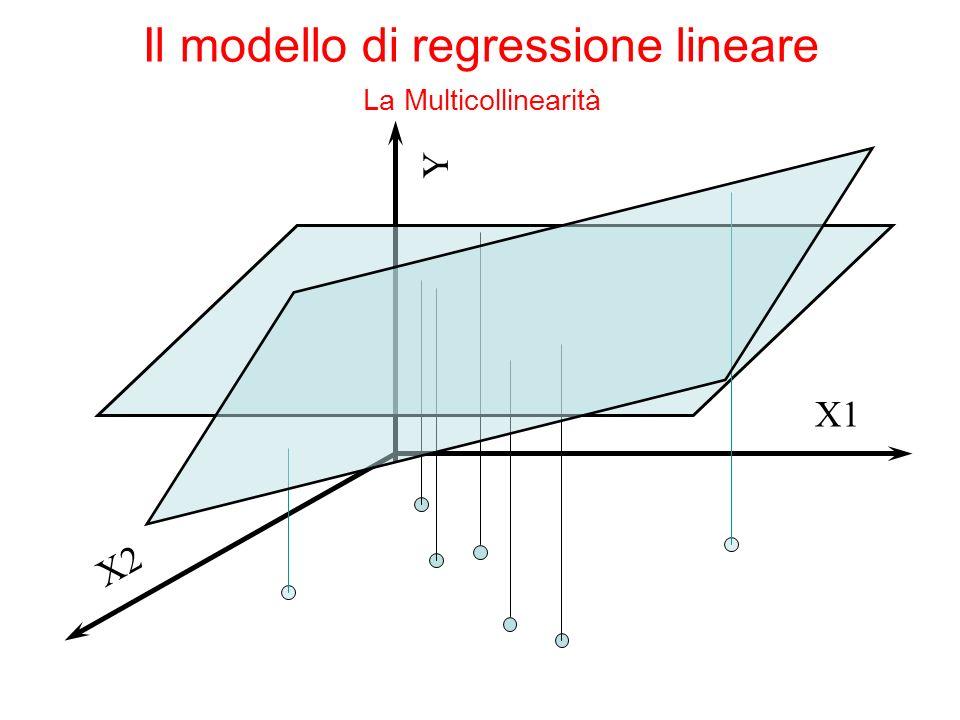 Y X1 X2 Il modello di regressione lineare La Multicollinearità