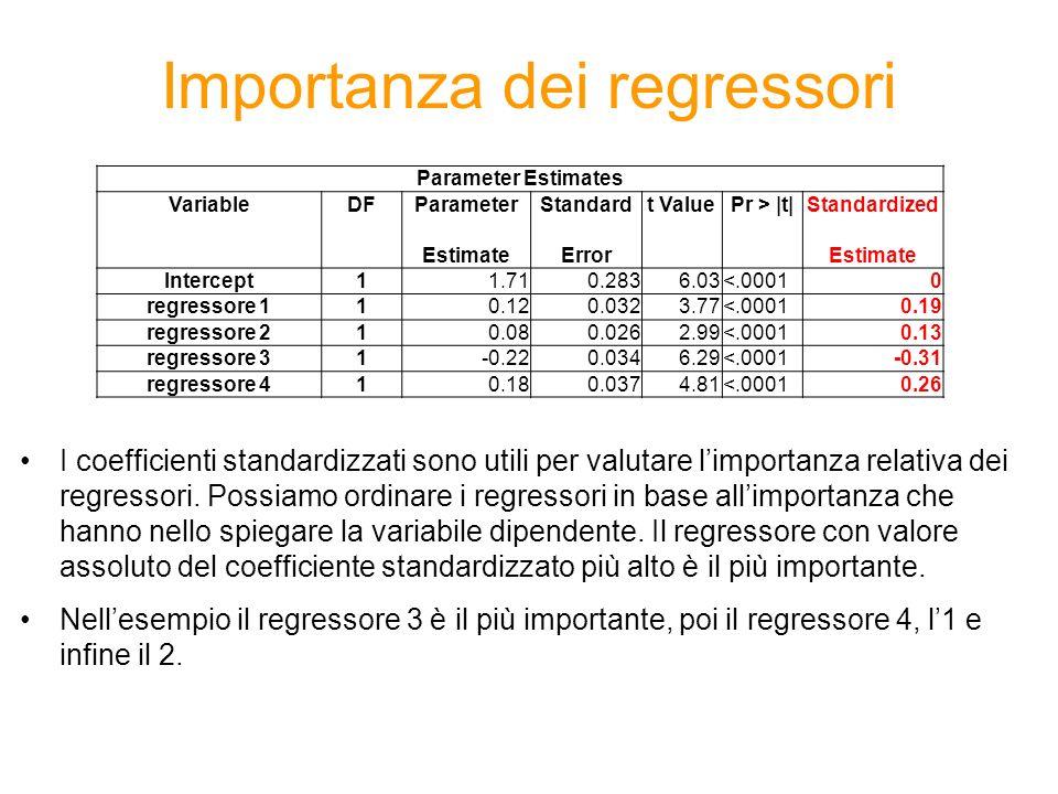 Importanza dei regressori Parameter Estimates VariableDFParameterStandardt ValuePr > |t|Standardized EstimateErrorEstimate Intercept11.710.2836.03<.00