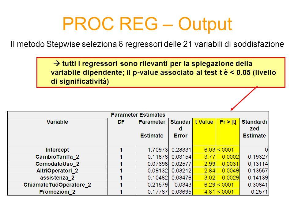 PROC REG – Output tutti i regressori sono rilevanti per la spiegazione della variabile dipendente; il p-value associato al test t è < 0.05 (livello di