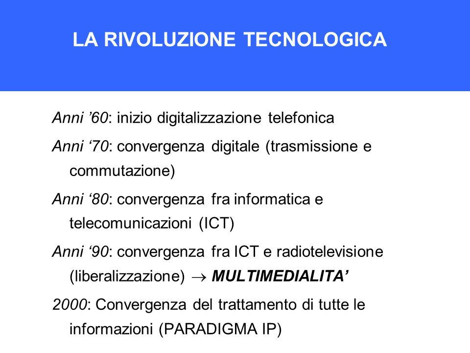 LA RIVOLUZIONE TECNOLOGICA Anni 60: inizio digitalizzazione telefonica Anni 70: convergenza digitale (trasmissione e commutazione) Anni 80: convergenz