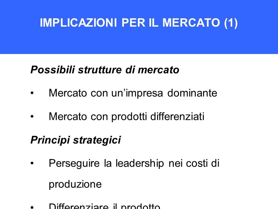 IMPLICAZIONI PER IL MERCATO (1) Possibili strutture di mercato Mercato con unimpresa dominante Mercato con prodotti differenziati Principi strategici