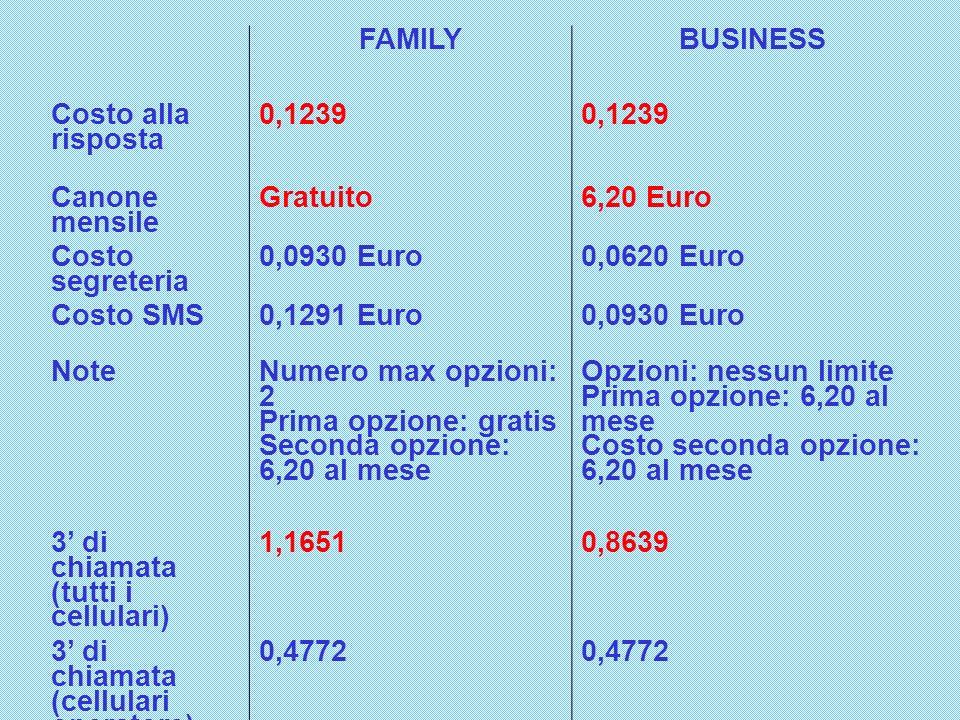 FAMILYBUSINESS Costo alla risposta 0,1239 Canone mensile Gratuito6,20 Euro Costo segreteria 0,0930 Euro0,0620 Euro Costo SMS0,1291 Euro0,0930 Euro Not