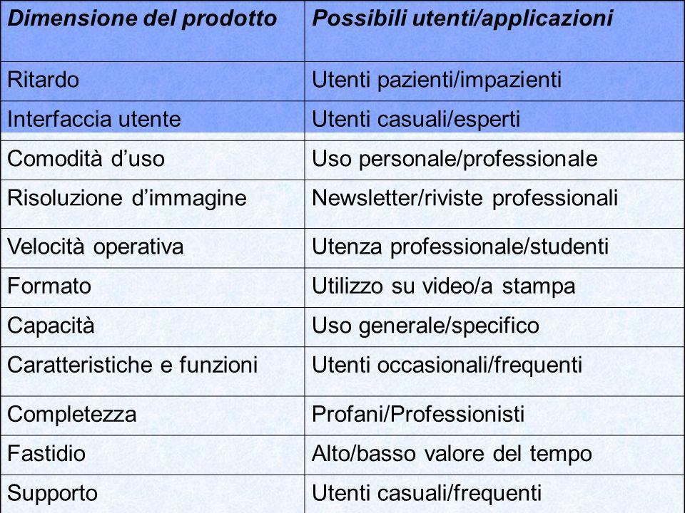 Dimensione del prodottoPossibili utenti/applicazioni RitardoUtenti pazienti/impazienti Interfaccia utenteUtenti casuali/esperti Comodità dusoUso perso