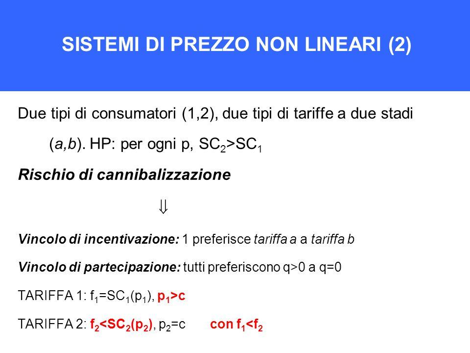 SISTEMI DI PREZZO NON LINEARI (2) Due tipi di consumatori (1,2), due tipi di tariffe a due stadi (a,b). HP: per ogni p, SC 2 >SC 1 Rischio di cannibal
