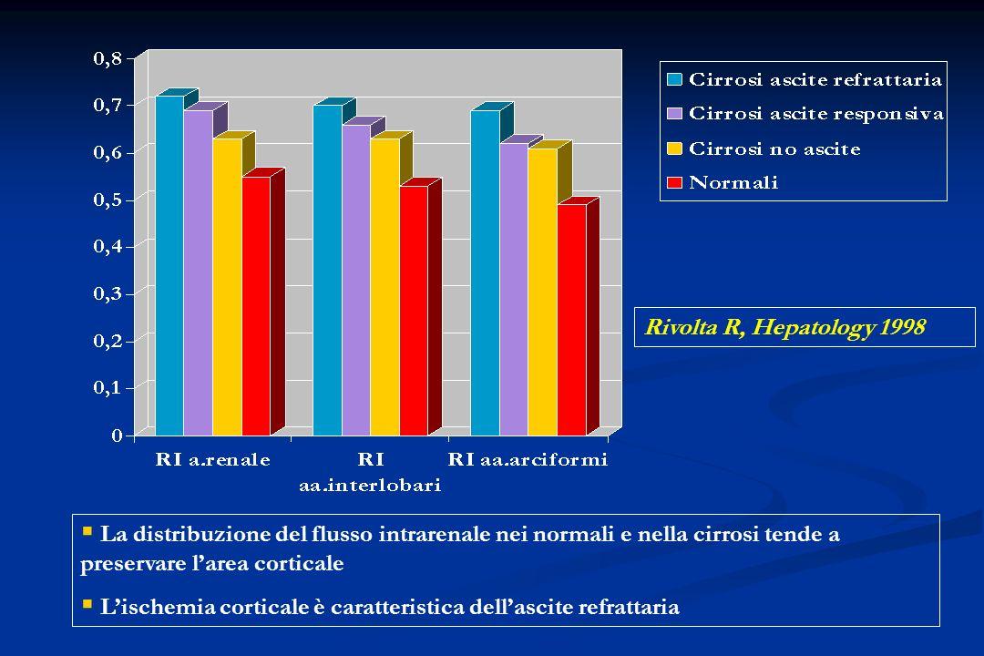 La distribuzione del flusso intrarenale nei normali e nella cirrosi tende a preservare larea corticale Lischemia corticale è caratteristica dellascite