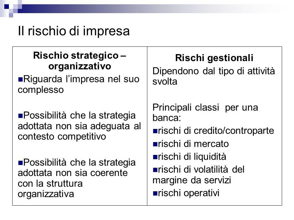Il rischio di impresa Rischio strategico – organizzativo Riguarda limpresa nel suo complesso Possibilità che la strategia adottata non sia adeguata al