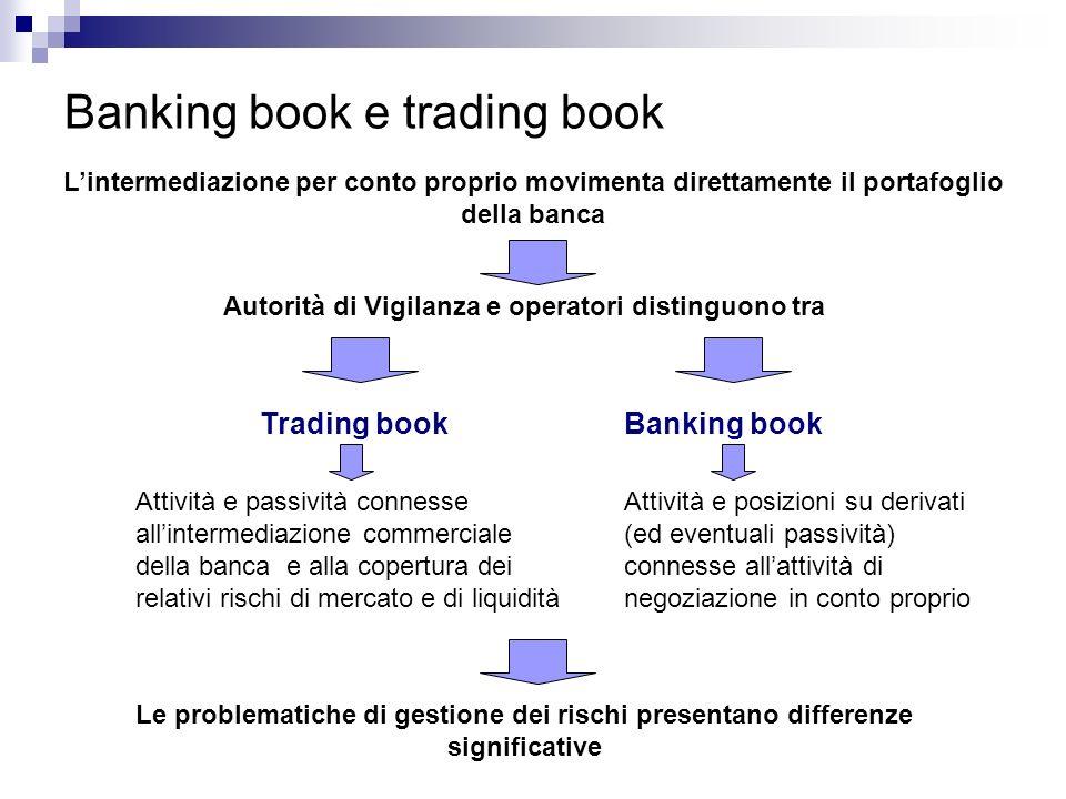 Banking book e trading book Lintermediazione per conto proprio movimenta direttamente il portafoglio della banca Autorità di Vigilanza e operatori dis