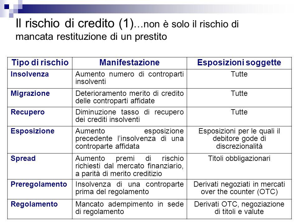 Il rischio di credito (1) …non è solo il rischio di mancata restituzione di un prestito Tipo di rischioManifestazioneEsposizioni soggette InsolvenzaAu