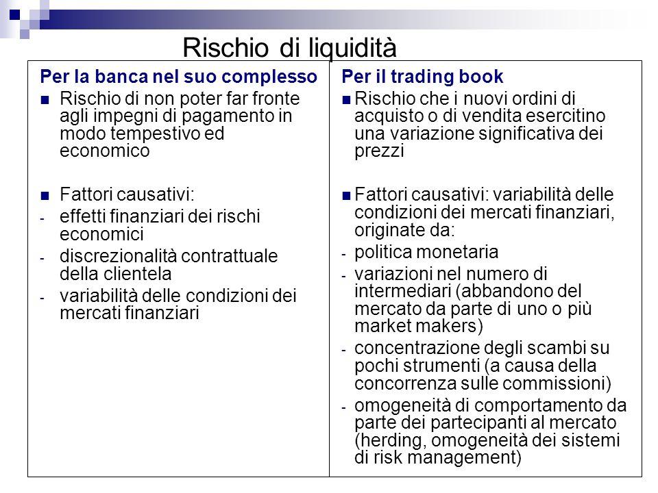 Rischio di liquidità Per la banca nel suo complesso Rischio di non poter far fronte agli impegni di pagamento in modo tempestivo ed economico Fattori