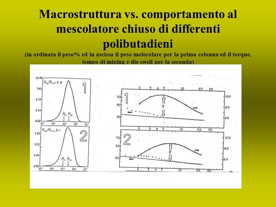 Macrostruttura vs. comportamento al mescolatore chiuso di differenti polibutadieni (in ordinata il peso% ed in ascissa il peso molecolare per la prima