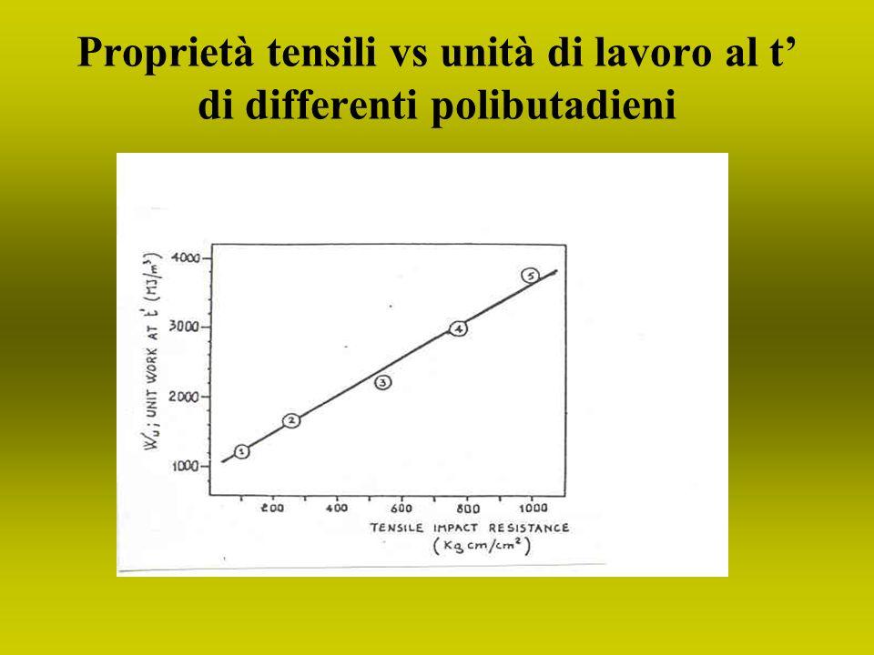 Proprietà tensili vs unità di lavoro al t di differenti polibutadieni
