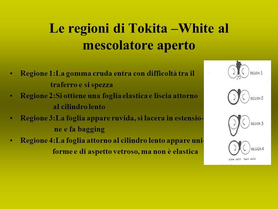 Le regioni di Tokita –White al mescolatore aperto Regione 1:La gomma cruda entra con difficoltà tra il traferro e si spezza Regione 2:Si ottiene una f