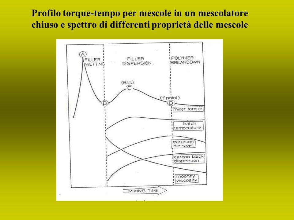 Profilo torque-tempo per mescole in un mescolatore chiuso e spettro di differenti proprietà delle mescole