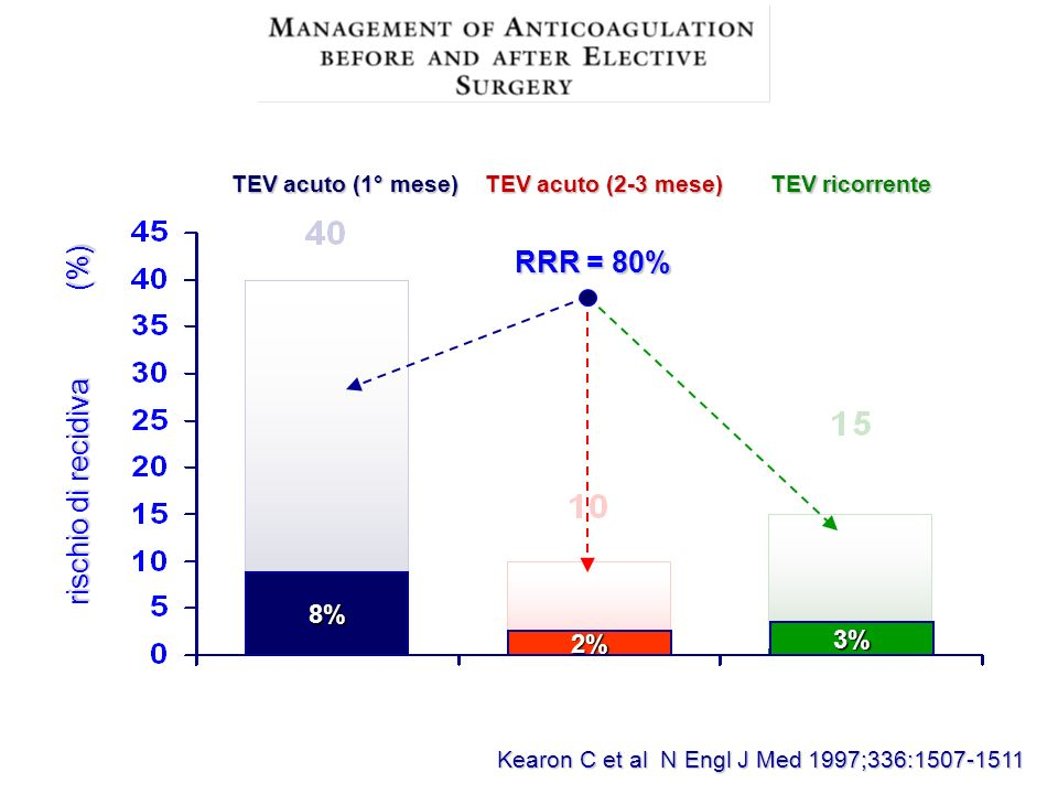 Kearon C et al N Engl J Med 1997;336:1507-1511 TEV acuto (1° mese) TEV acuto (2-3 mese) TEV ricorrente rischio di recidiva (%) rischio di recidiva (%) 8% 2% 3% RRR = 80%